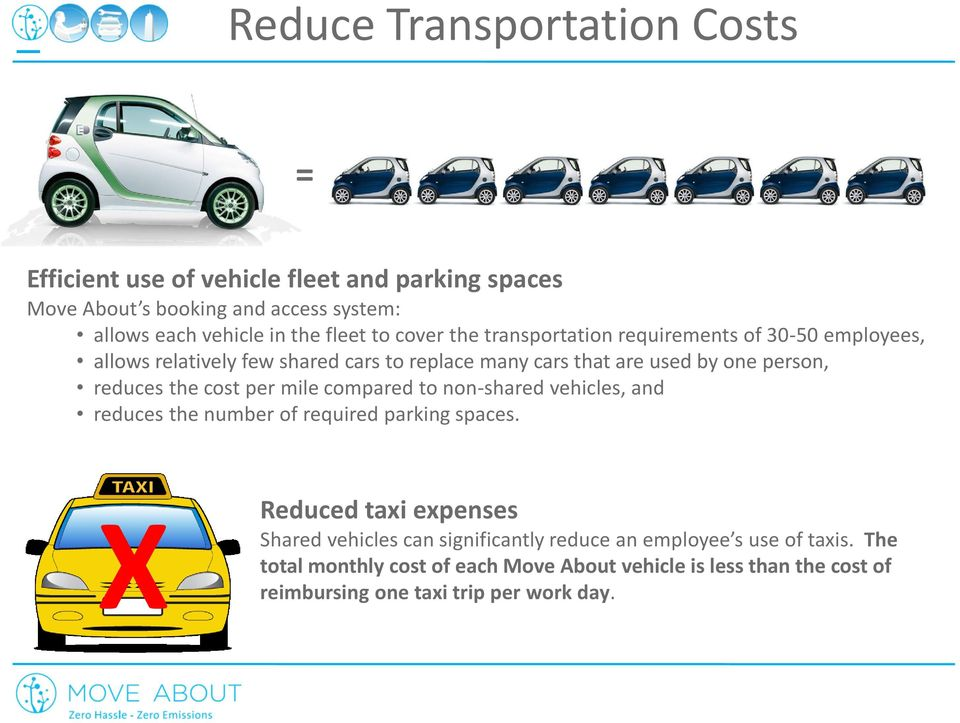 the cost per mile compared to non-shared vehicles, and reduces the number of required parking spaces.