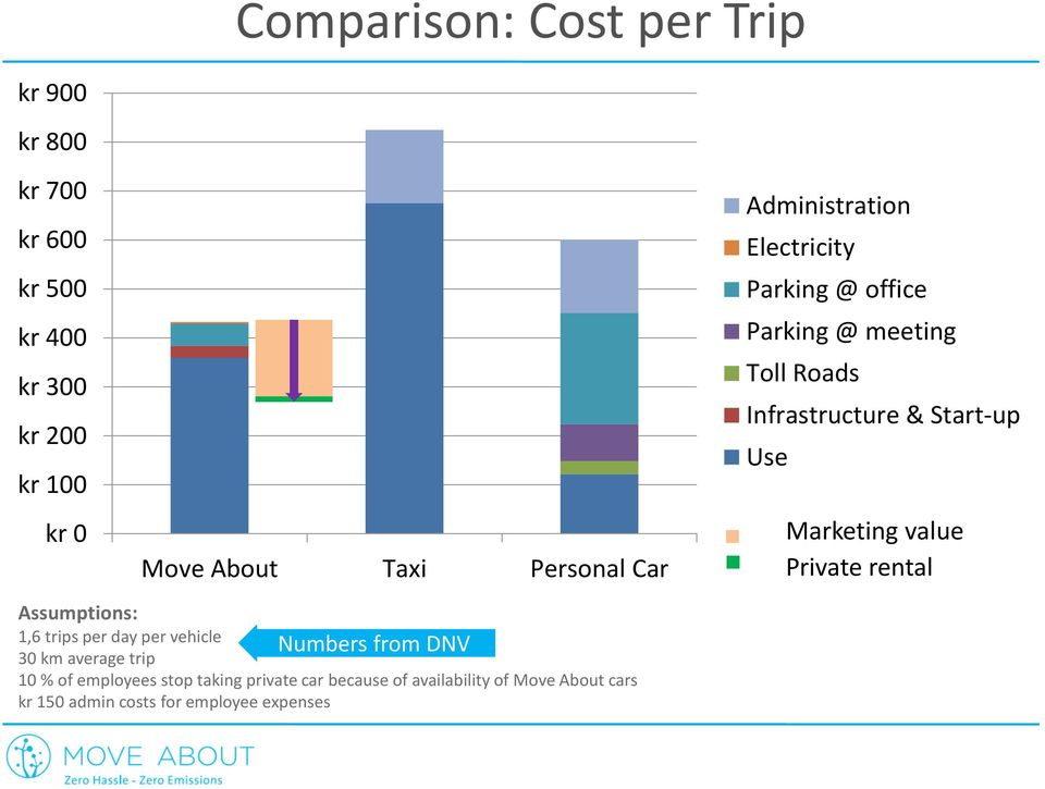 Marketing value Private rental Assumptions: 1,6 trips per day per vehicle Numbers from DNV 30 km average trip 10 %