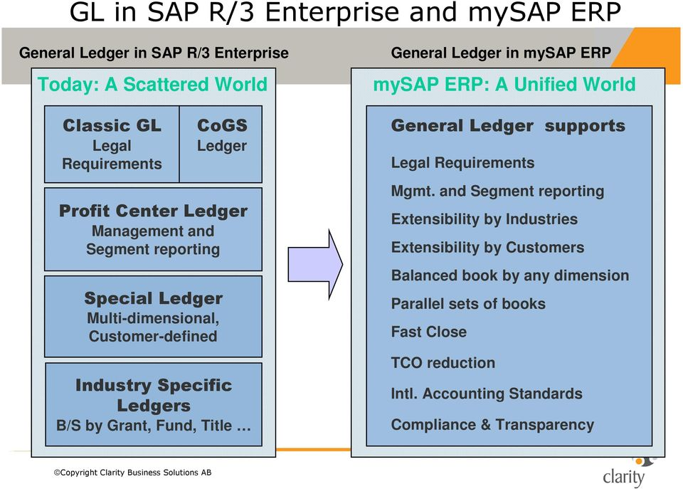 General Ledger in mysap ERP mysap ERP: A Unified World General Ledger supports Legal Requirements Mgmt.