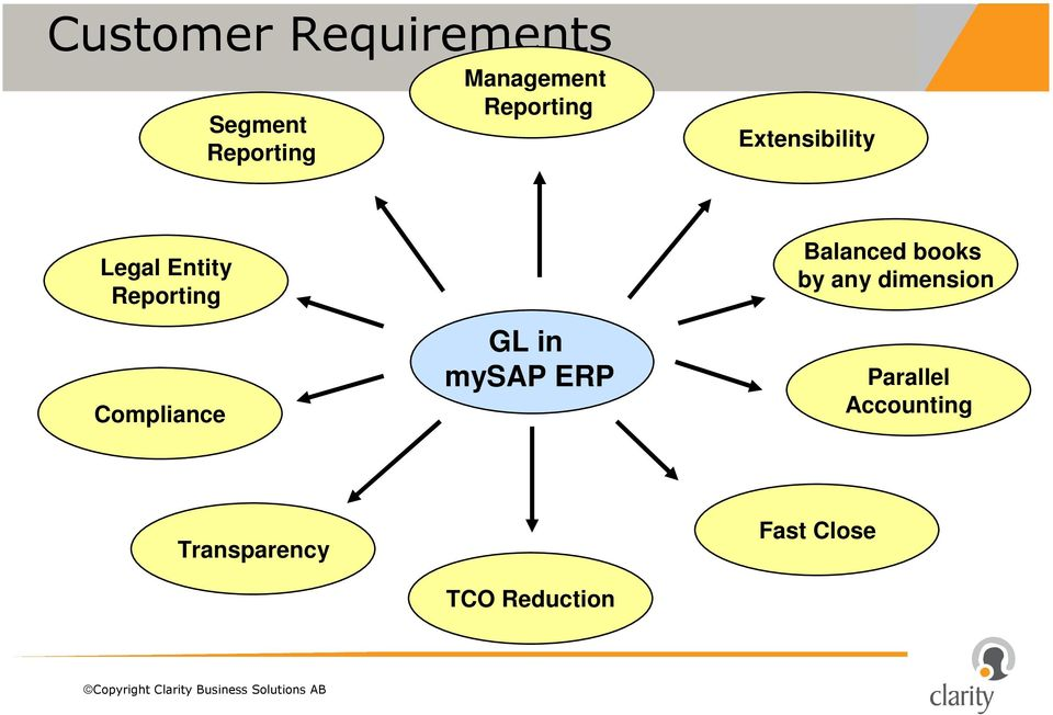 Compliance GL in mysap ERP Balanced books by any