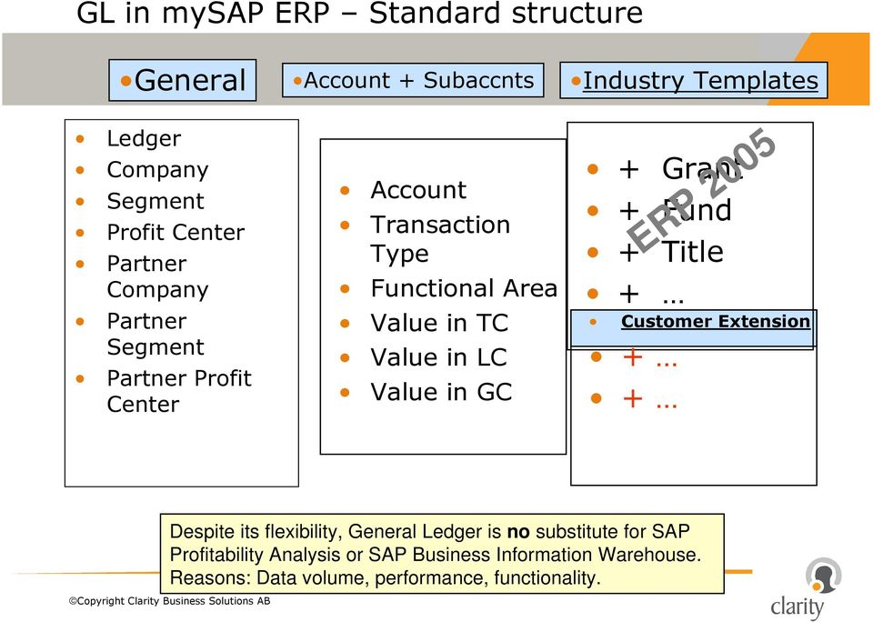 Value in GC + Grant + Fund + Title + Customer Extension + + ERP 2005 Despite its flexibility, General Ledger is no