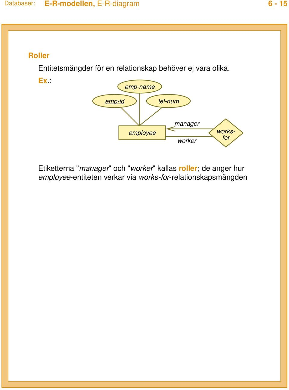 : emp-name works- for emp-id tel-num manager worker Etiketterna