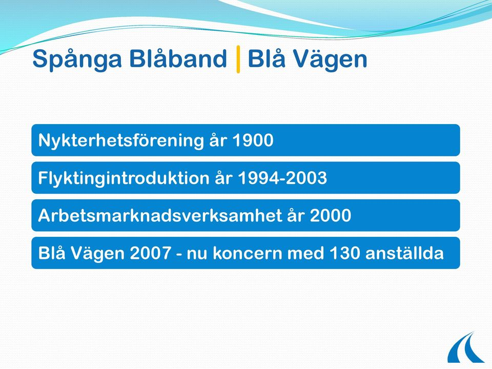 Flyktingintroduktion år 1994-2003