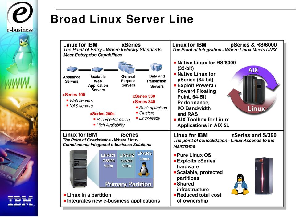 Linux-ready The Point of Coexistence - Where Linux Complements Integrated e-business Solutions LPAR3 Linux Primary Partition Data and Transaction Servers Linux in a partition Integrates new