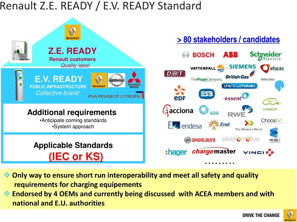 READY PUBLIC INFRASTRUCTURE Collective brand > 80 stakeholders / candidates Additional requirements Anticipate coming