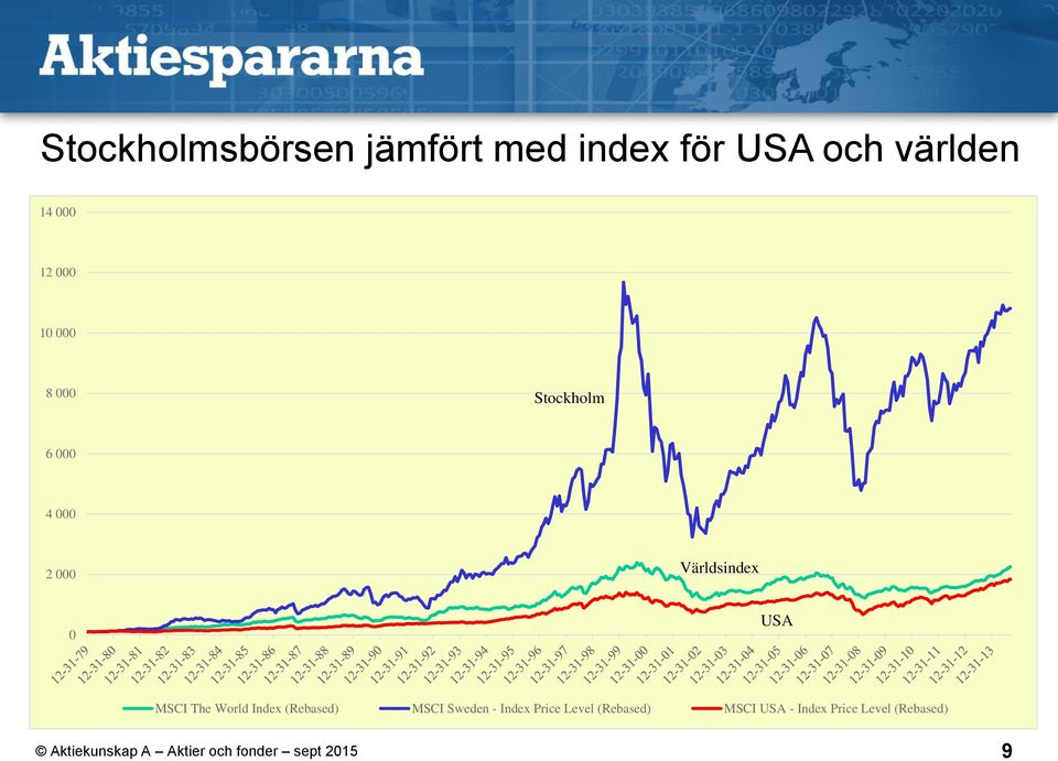 Världsindex 0 USA MSCI The World Index (Rebased) MSCI Sweden