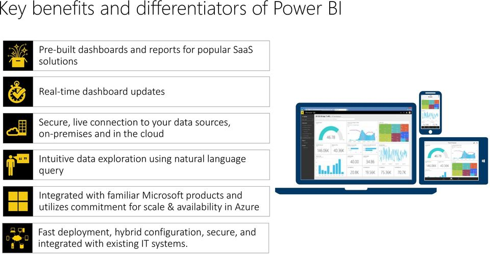 data exploration using natural language query Integrated with familiar Microsoft products and utilizes commitment