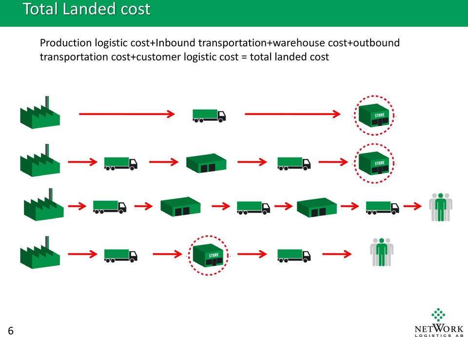 cost+outbound transportation