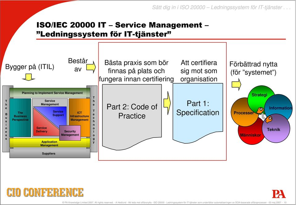 organisation Förbättrad nytta (för systemet ) T h e B u s i n e s s The Business Perspective Planning to Implement Service Management Service Management Service Delivery Service Support Application