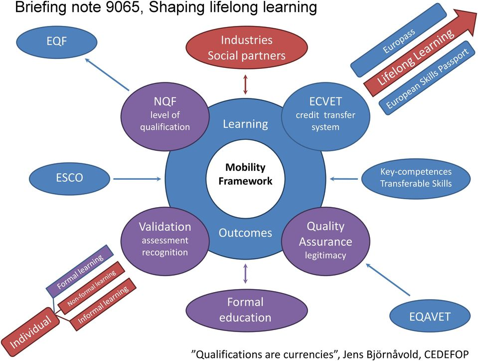 Key-competences Transferable Skills Validation assessment recognition Outcomes Quality