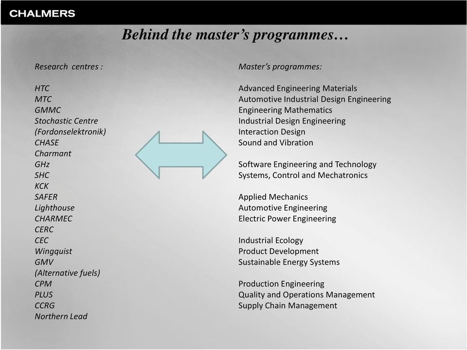 Industrial Design Engineering Interaction Design Sound and Vibration Software Engineering and Technology Systems, Control and Mechatronics Applied Mechanics Automotive