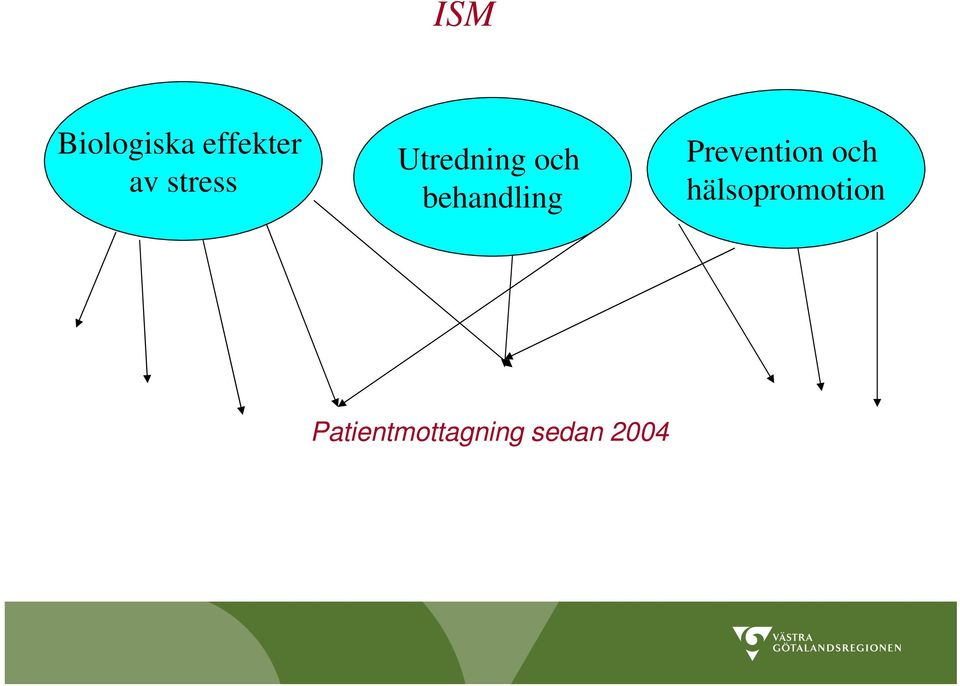 behandling Prevention och
