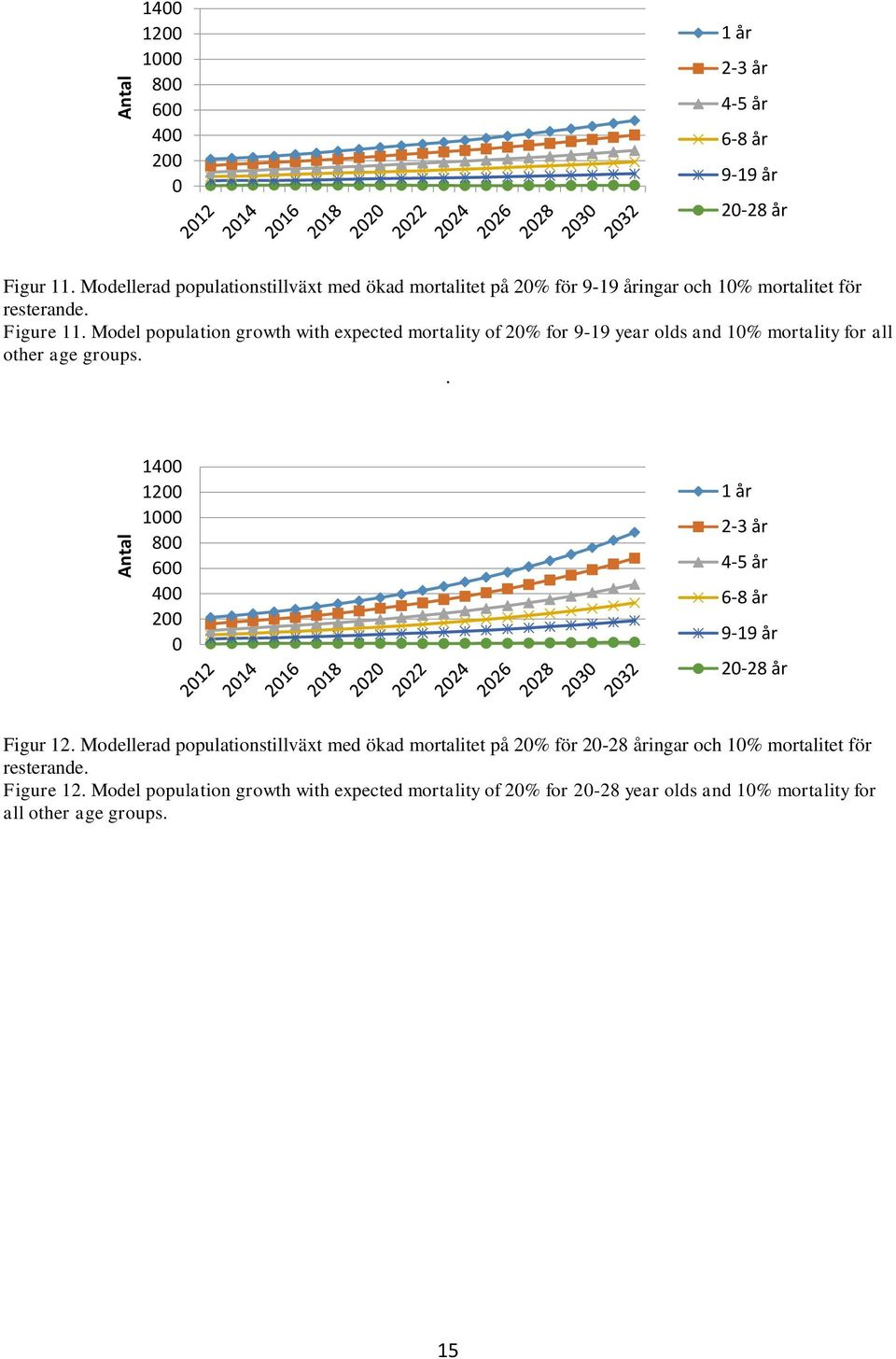 Model population growth with expected mortality of 20% for 9-19 year olds and 10% mortality for all other age groups.