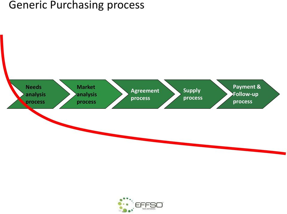 process Agreement process Supply