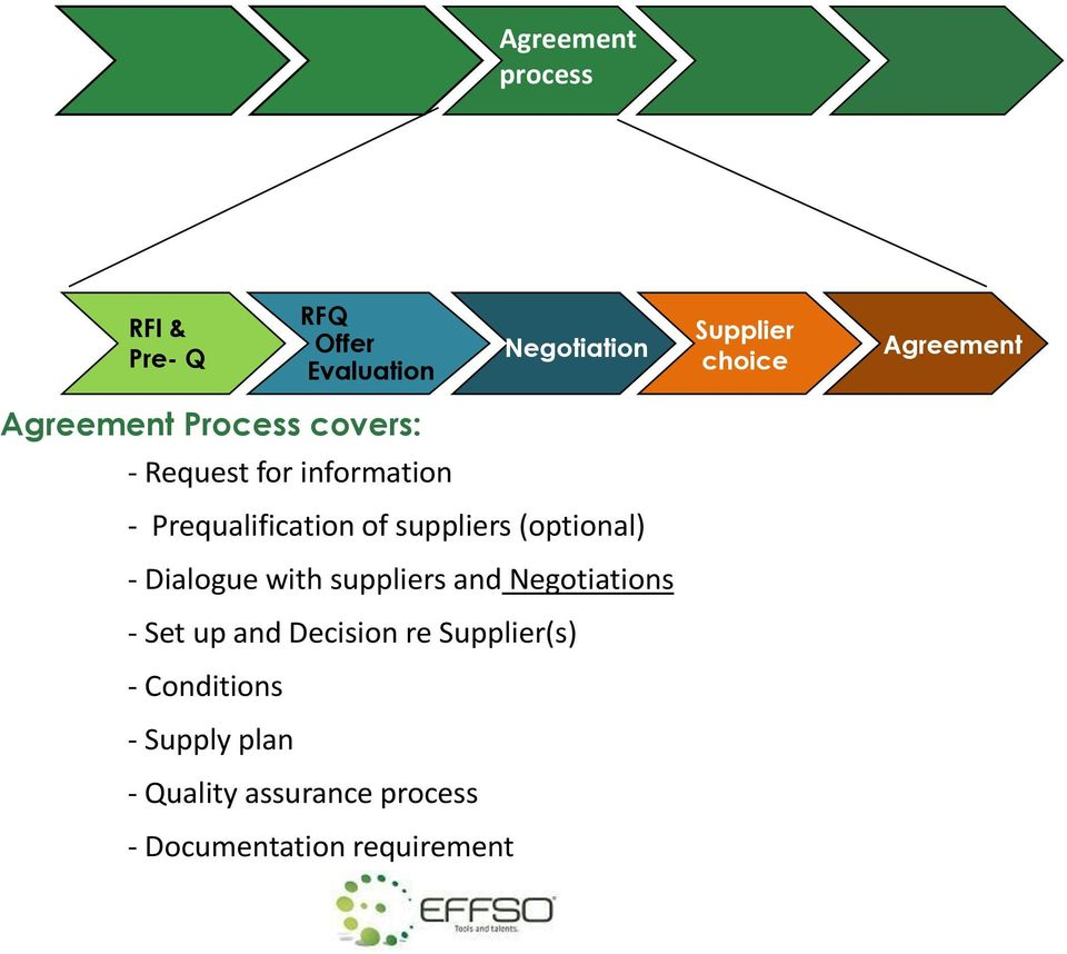 and Negotiations - Set up and Decision re Supplier(s) - Conditions - Supply plan RFQ Offer