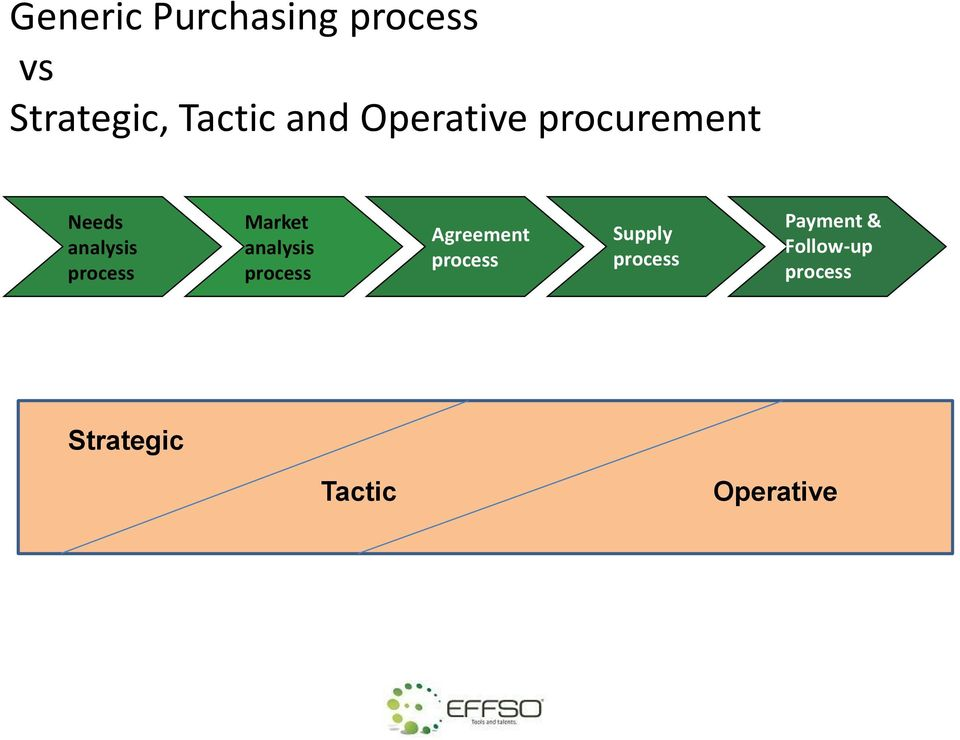 analysis process Agreement process Supply process