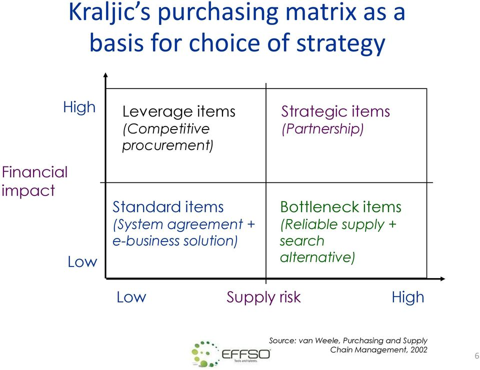 solution) Strategic items (Partnership) Bottleneck items (Reliable supply + search