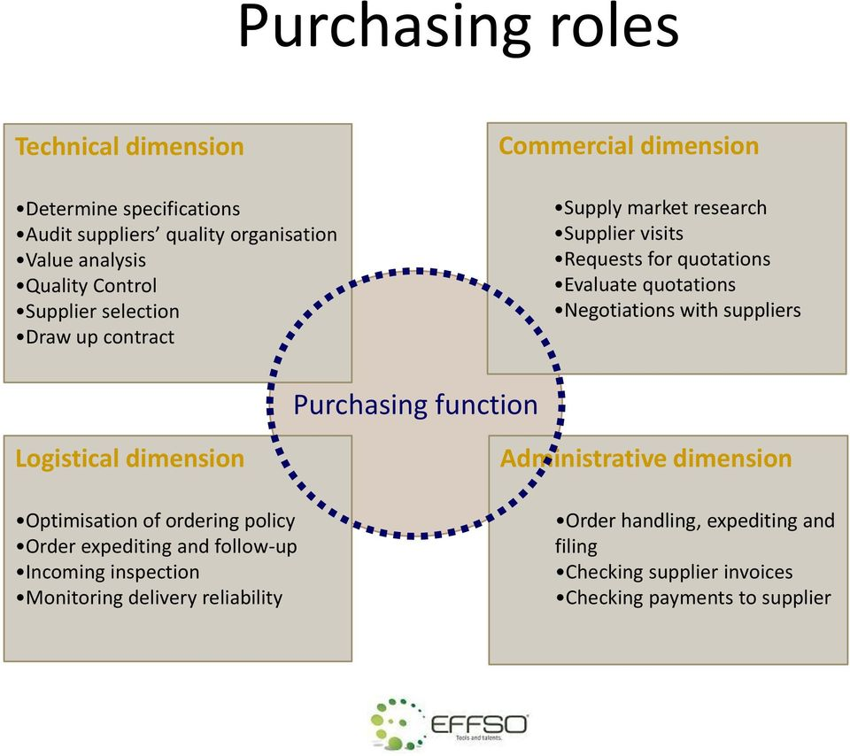 with suppliers Purchasing function Logistical dimension Optimisation of ordering policy Order expediting and follow-up Incoming inspection
