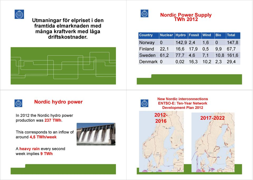 Sweden 61,2 77,7 4,6 7,1 1,8 161,6 Denmark,2 16,3 1,2 2,3 29,4 Nordic hydro power In 212 the Nordic hydro power production was 237 TWh.