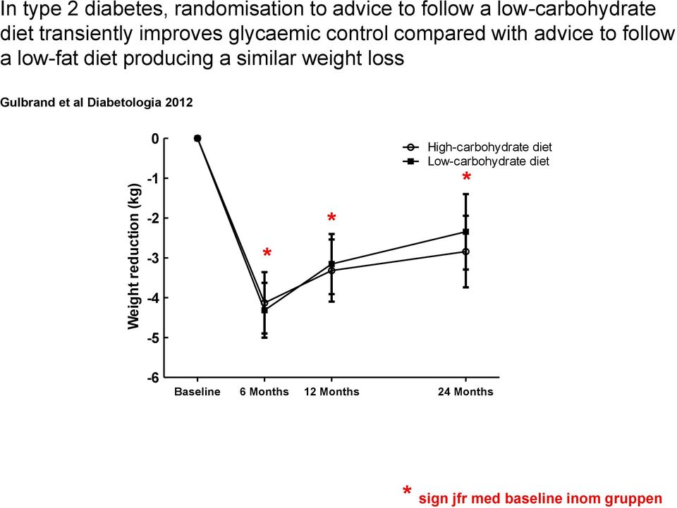 producing a similar weight loss Gulbrand et al Diabetologia 2012 0-1 -2-3 * * High-carbohydrate
