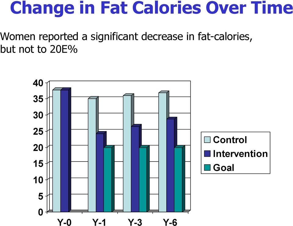 fat-calories, but not to 20E% 40 35 30 25