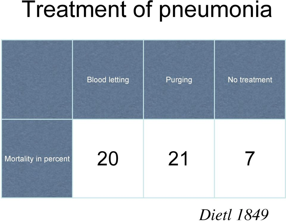 treatment Mortality in