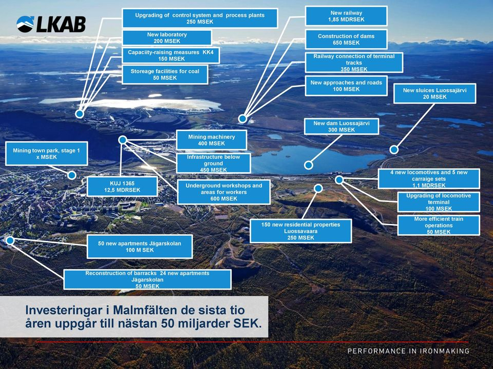 400 MSEK Infrastructure below ground 450 MSEK Underground workshops and areas for workers 600 MSEK New dam Luossajärvi 300 MSEK 4 new locomotives and 5 new carraige sets 1,1 MDRSEK Upgrading of