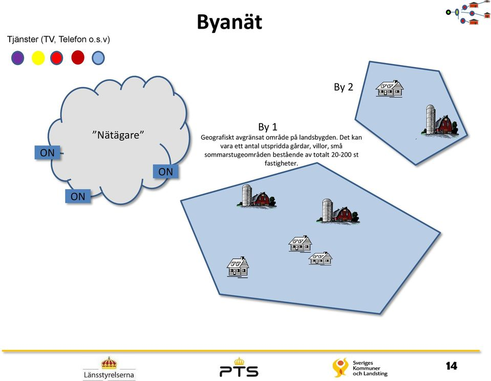 v) Byanät By 2 ON Nätägare ON By 1 Geografiskt avgränsat