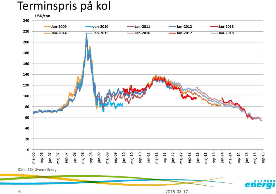 jan-15 maj-15 sep-15 Terminspris på kol USD/ton 24 Jan-29 Jan-21 Jan-211 Jan-212