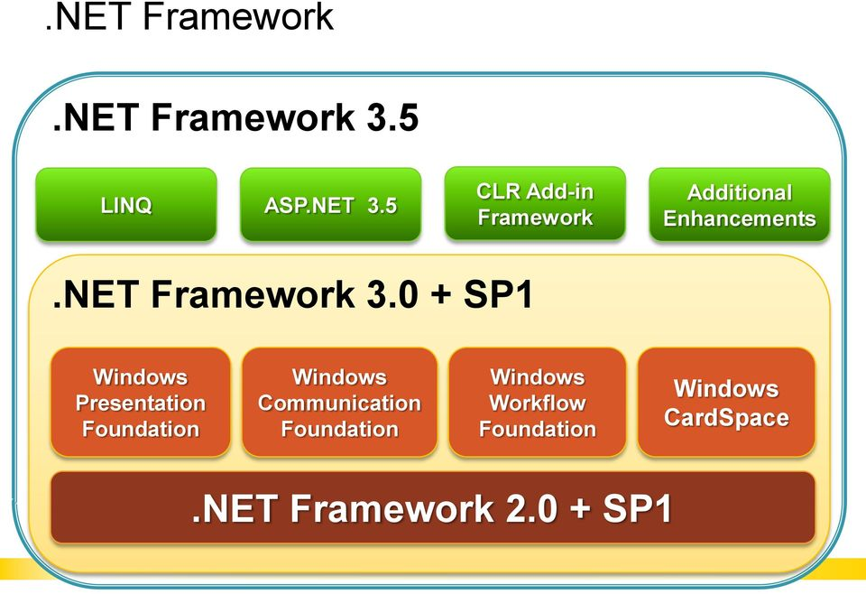 0 + SP1 Windows Presentation Foundation Windows Communication