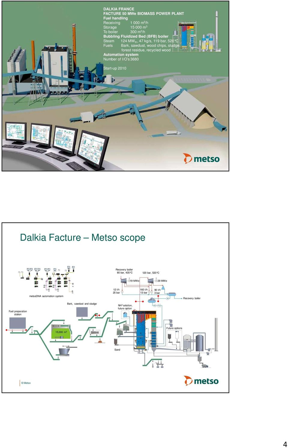 system Number of I/O s3680 Start-up 2010 Dalkia Facture Metso scope Recovery boiler 80 bar, 435 C 120 bar, 520 C 19 MWe 29 MWe metsodna automation system 12