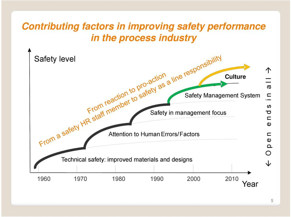 Errors/ Factors Technical safety: improved materials and designs Culture