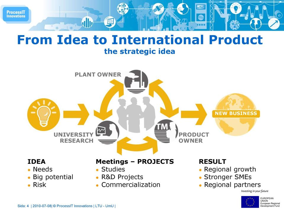 Meetings PROJECTS Studies R&D Projects Commercialization RESULT Regional
