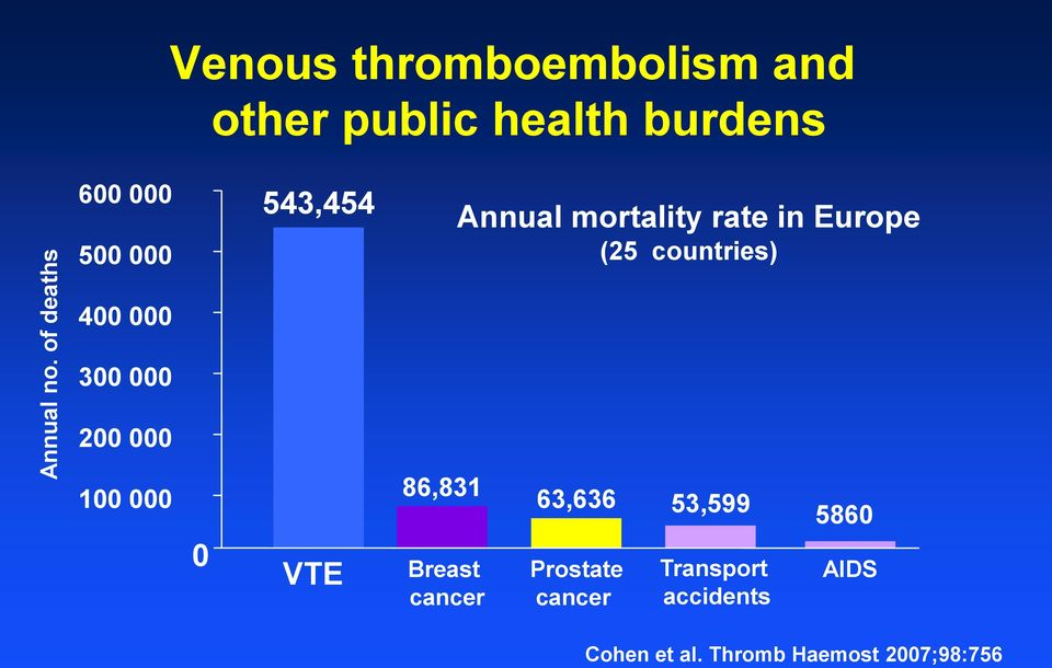 000 543,454 Annual mortality rate in Europe (25 countries) 400 000 300 000