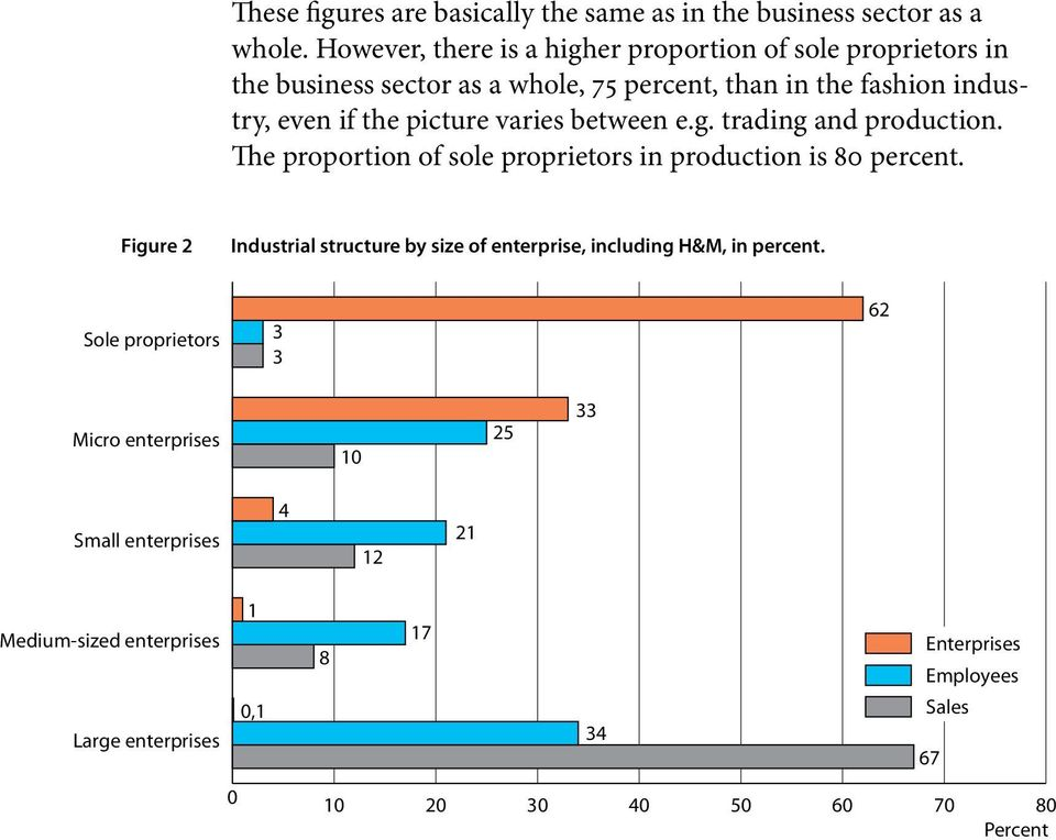picture varies between e.g. trading and production. The proportion of sole proprietors in production is 80 percent.