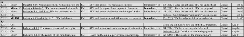 2 documentation SFV shall have - procedures that when forest in place trainings to document are be Immediately, checked put (2013): into force Since a new the agreement last audit, SFV with the has