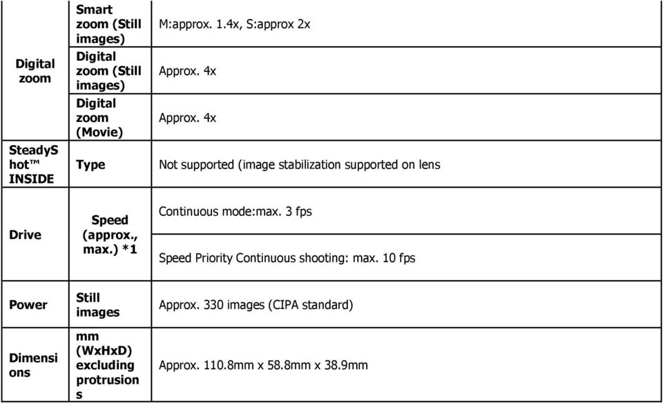 4x Not supported (image stabilization supported on lens Drive Speed (approx., max.) *1 Continuous mode:max.