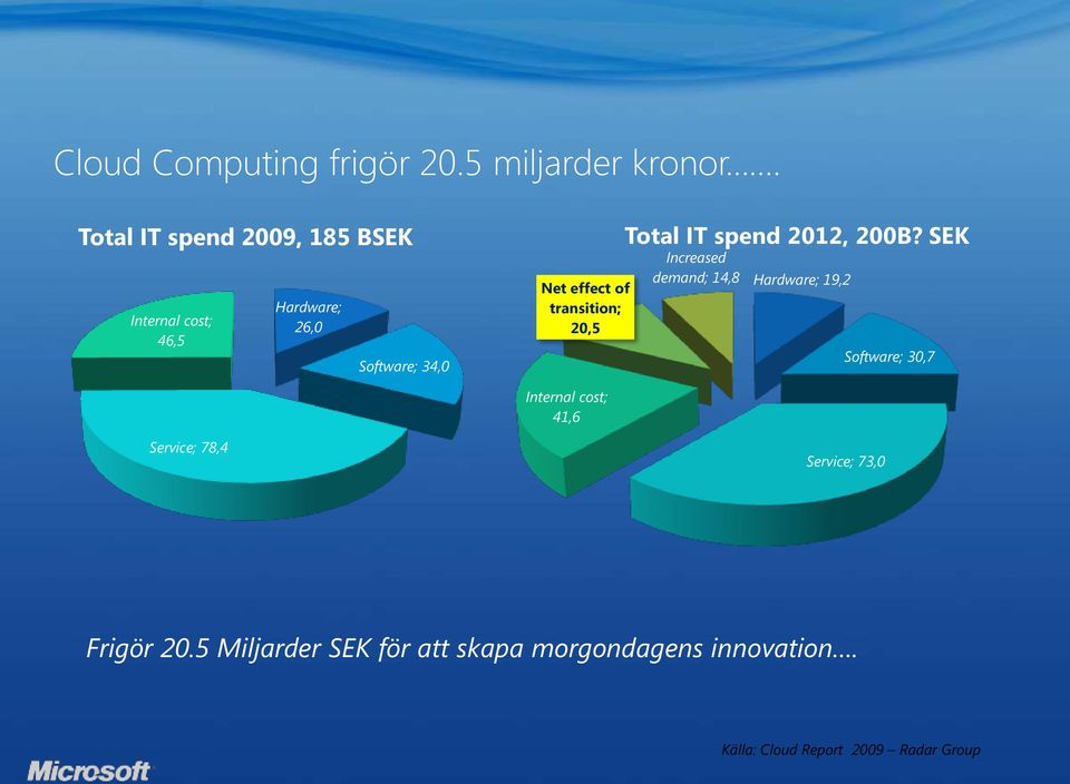 effect of transition; 20,5 Total IT spend 2012, 200B?