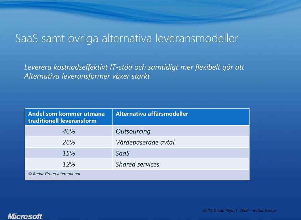 som kommer utmana traditionell leveransform Radar Group International 46%