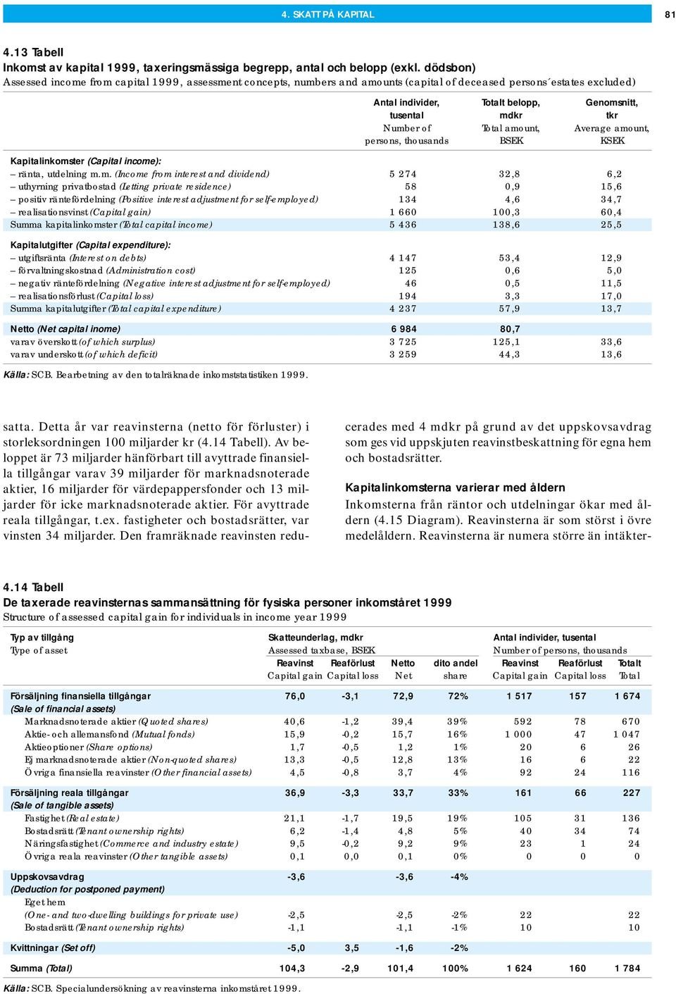 Number of Total amount, Average amount, persons, thousands BSEK KSEK Kapitalinkomster (Capital income): ränta, utdelning m.m. (Income from interest and dividend) 5 274 32,8 6,2 uthyrning privatbostad