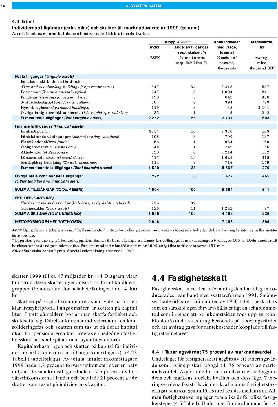 skulder, % tusental BSEK share of assets Number of Average resp. liabilities, % persons, value, thousands thousand SEK Reala tillgångar (Tangible assets) Eget hem inkl.
