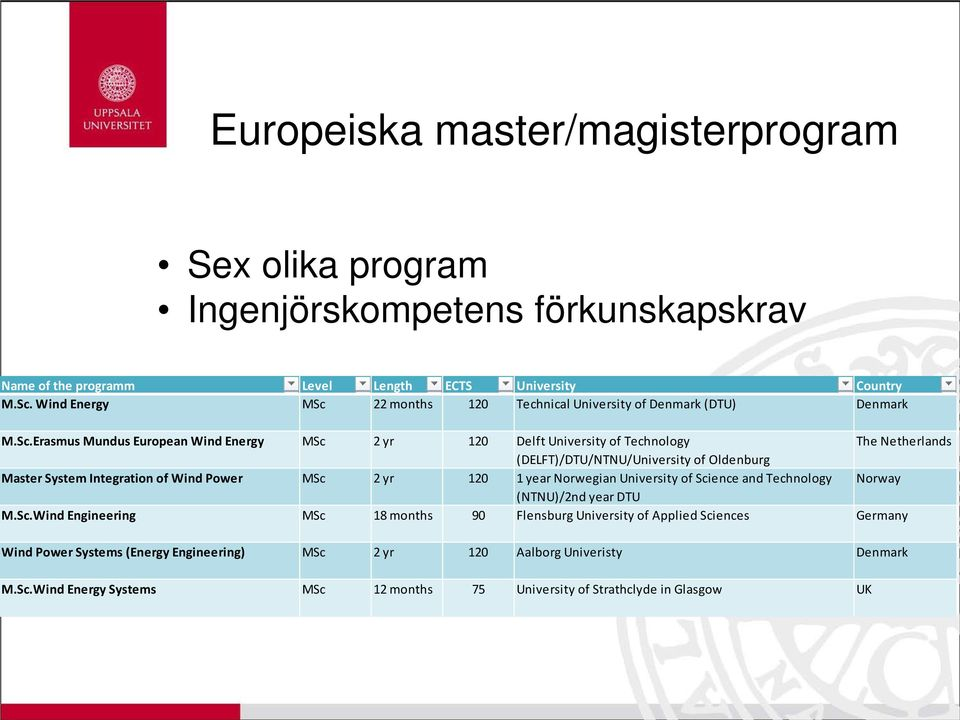 22 months 120 Technical University of Denmark (DTU) Denmark M.Sc.
