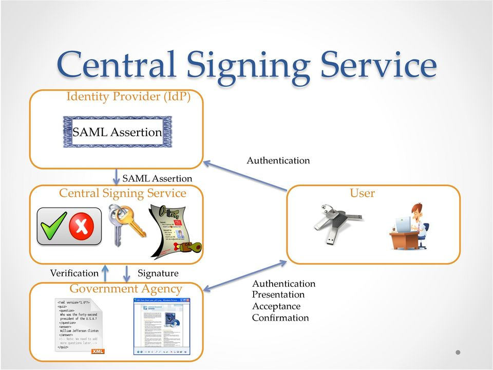 Signing Service User Verification Signature