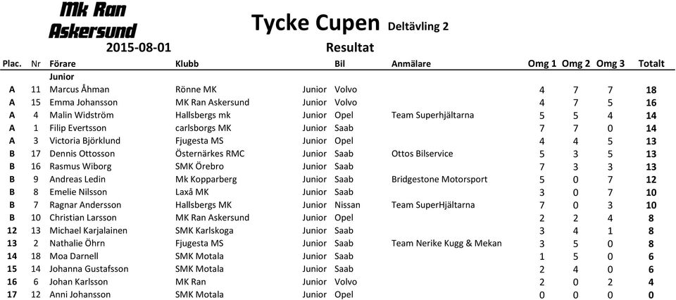 mk Junior Opel Team Superhjältarna 5 5 4 14 A 1 Filip Evertsson carlsborgs MK Junior Saab 7 7 0 14 A 3 Victoria Björklund Fjugesta MS Junior Opel 4 4 5 13 B 17 Dennis Ottosson Östernärkes RMC Junior