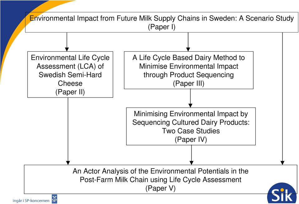 through Product Sequencing (Paper III) Minimising Environmental Impact by Sequencing Cultured Dairy Products: Two Case