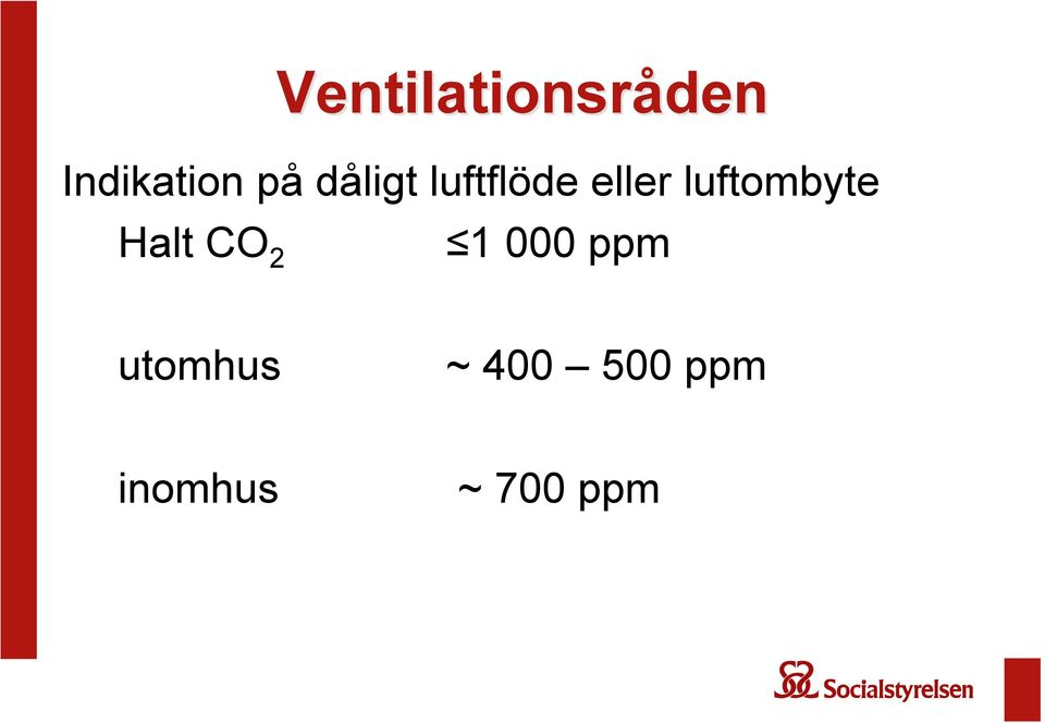 luftombyte Halt CO 2 1 000 ppm