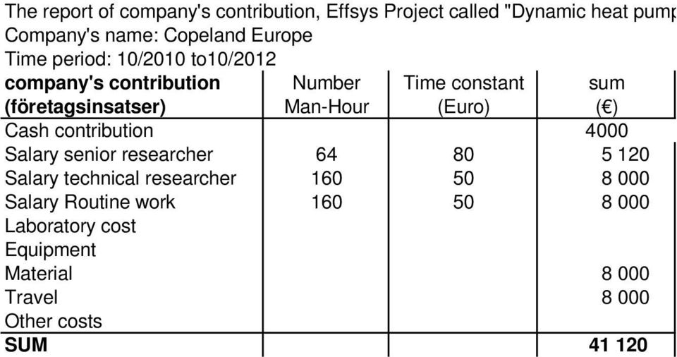 Man-Hour (Euro) ( ) Cash contribution 4000 Salary senior researcher 64 80 5 120 Salary technical researcher
