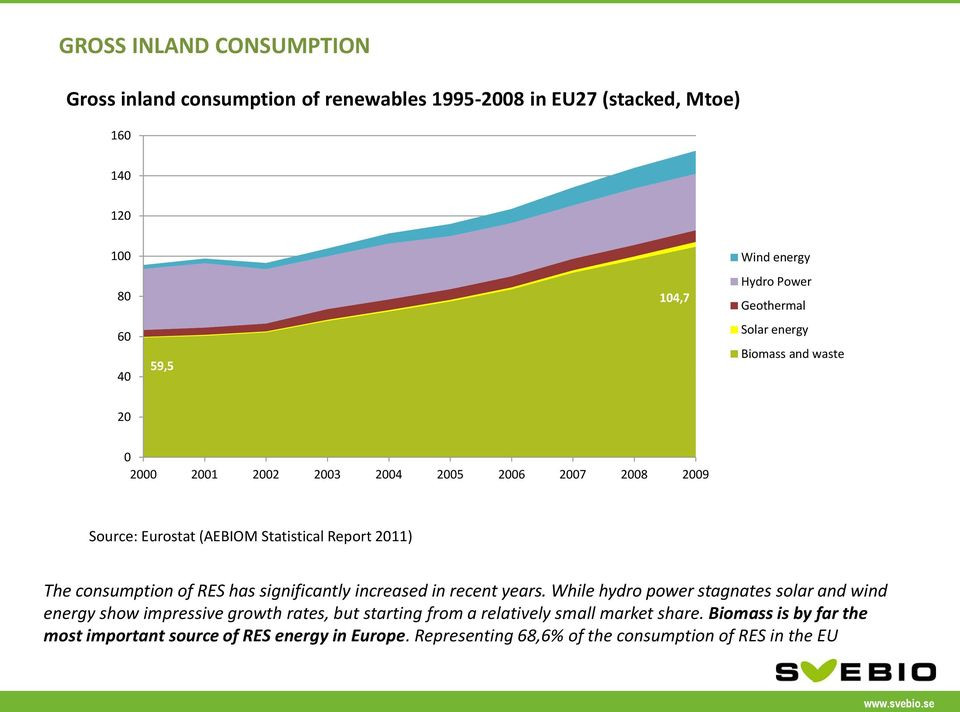 consumption of RES has significantly increased in recent years.