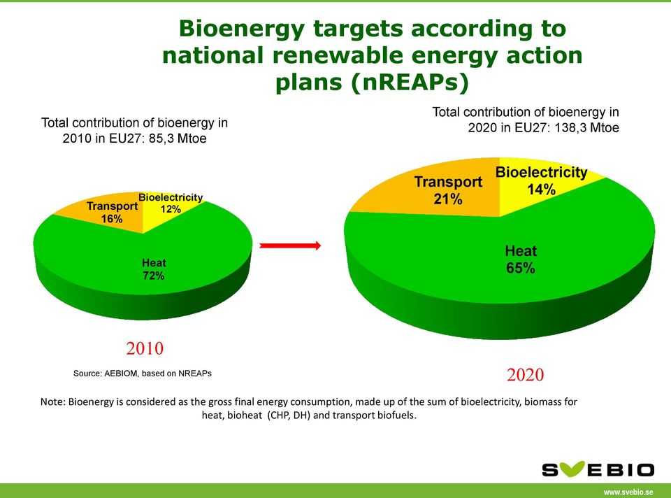 Transport 21% Bioelectricity 14% Heat 65% 2010 Source: AEBIOM, based on NREAPs 2020 Note: Bioenergy is considered as the