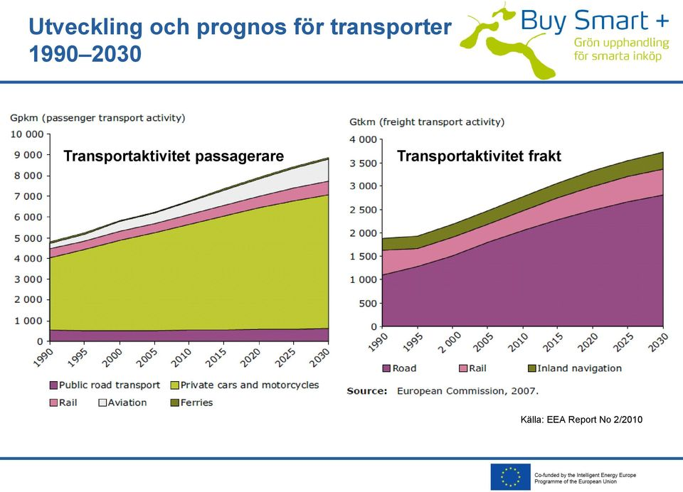 Transportaktivitet passagerare